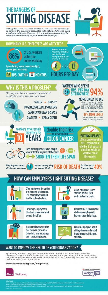 The Dangers of Sitting Disease