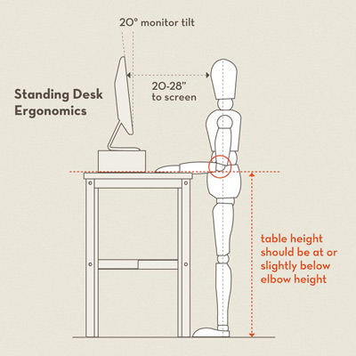 The Proper Ergonomics for a Standing Desk