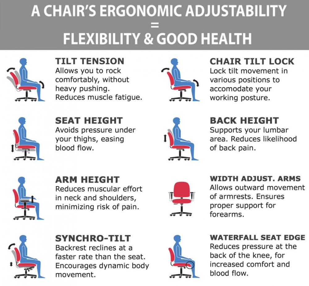 Office task chair ergonomic features